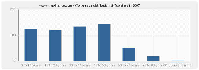 Women age distribution of Fublaines in 2007
