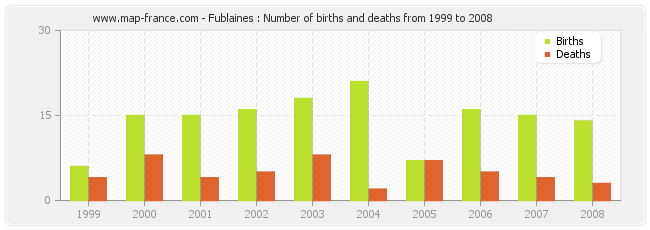 Fublaines : Number of births and deaths from 1999 to 2008