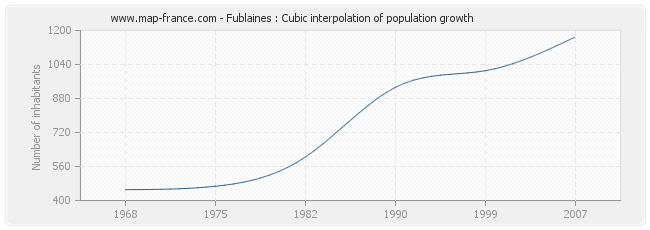 Fublaines : Cubic interpolation of population growth