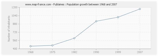 Population Fublaines