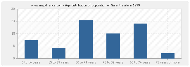 Age distribution of population of Garentreville in 1999