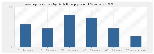 Age distribution of population of Garentreville in 2007