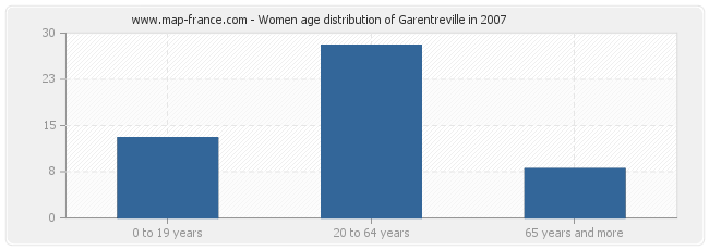 Women age distribution of Garentreville in 2007