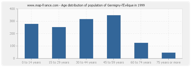 Age distribution of population of Germigny-l'Évêque in 1999
