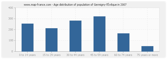 Age distribution of population of Germigny-l'Évêque in 2007
