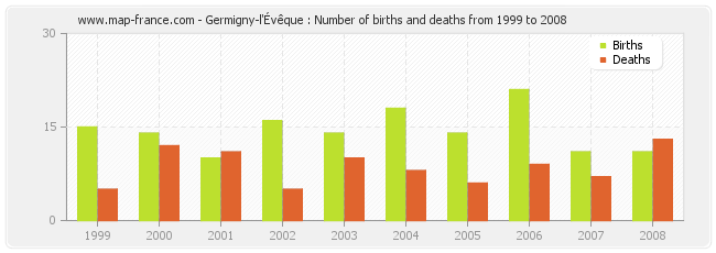 Germigny-l'Évêque : Number of births and deaths from 1999 to 2008