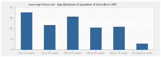 Age distribution of population of Gironville in 1999
