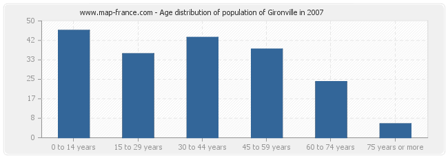 Age distribution of population of Gironville in 2007