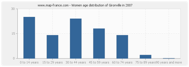 Women age distribution of Gironville in 2007
