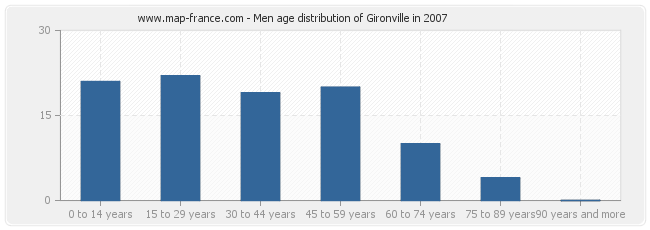 Men age distribution of Gironville in 2007