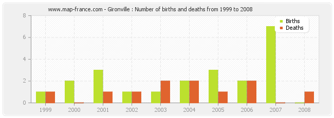 Gironville : Number of births and deaths from 1999 to 2008