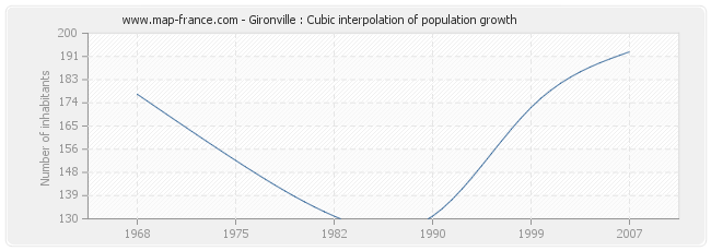 Gironville : Cubic interpolation of population growth