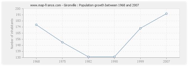 Population Gironville