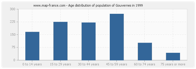 Age distribution of population of Gouvernes in 1999