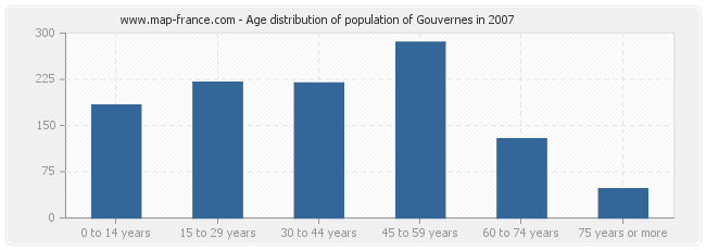 Age distribution of population of Gouvernes in 2007
