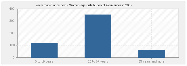 Women age distribution of Gouvernes in 2007