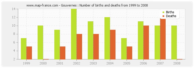 Gouvernes : Number of births and deaths from 1999 to 2008