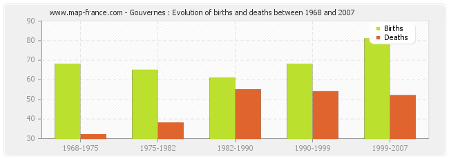 Gouvernes : Evolution of births and deaths between 1968 and 2007