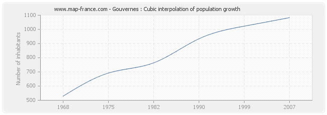 Gouvernes : Cubic interpolation of population growth