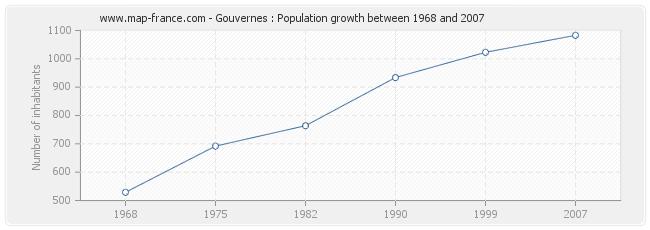 Population Gouvernes