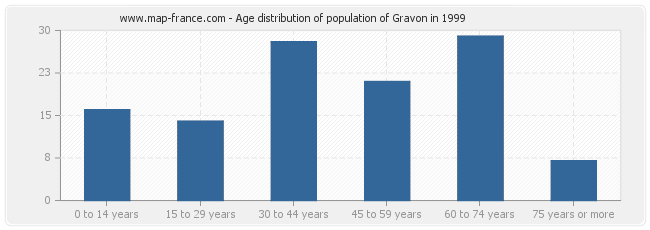 Age distribution of population of Gravon in 1999