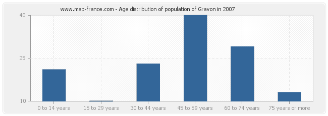 Age distribution of population of Gravon in 2007