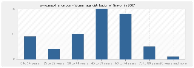 Women age distribution of Gravon in 2007