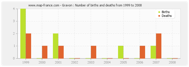 Gravon : Number of births and deaths from 1999 to 2008