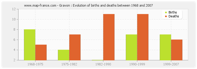 Gravon : Evolution of births and deaths between 1968 and 2007