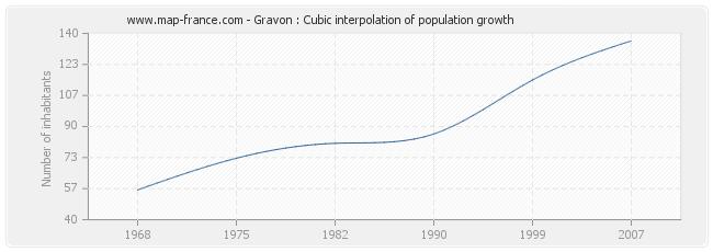 Gravon : Cubic interpolation of population growth