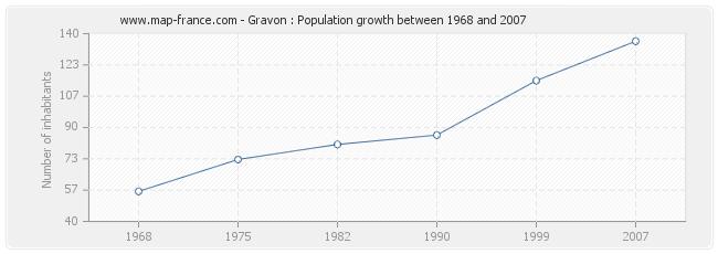 Population Gravon