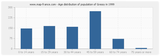 Age distribution of population of Gressy in 1999