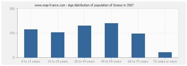 Age distribution of population of Gressy in 2007