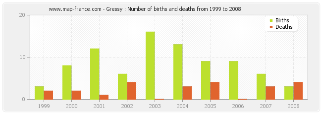Gressy : Number of births and deaths from 1999 to 2008