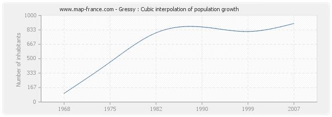 Gressy : Cubic interpolation of population growth
