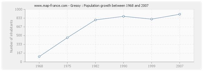 Population Gressy