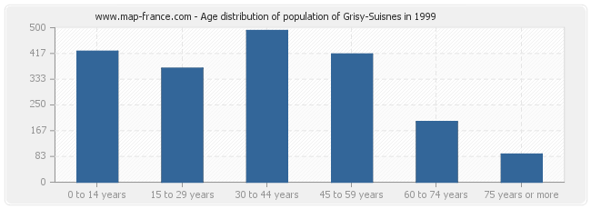 Age distribution of population of Grisy-Suisnes in 1999