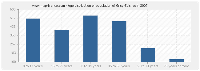 Age distribution of population of Grisy-Suisnes in 2007
