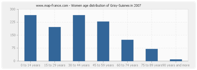 Women age distribution of Grisy-Suisnes in 2007