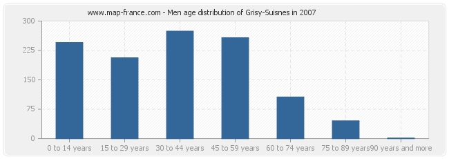Men age distribution of Grisy-Suisnes in 2007