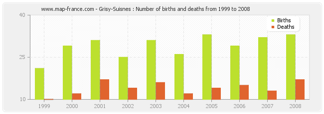 Grisy-Suisnes : Number of births and deaths from 1999 to 2008