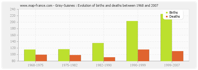 Grisy-Suisnes : Evolution of births and deaths between 1968 and 2007