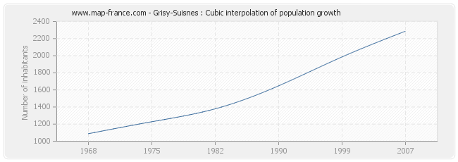 Grisy-Suisnes : Cubic interpolation of population growth