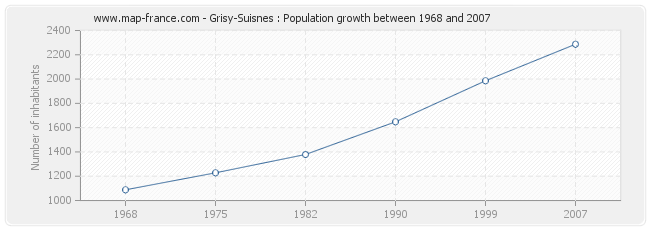 Population Grisy-Suisnes