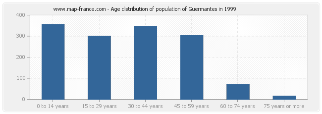 Age distribution of population of Guermantes in 1999