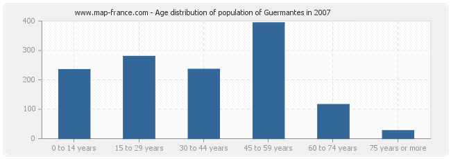 Age distribution of population of Guermantes in 2007