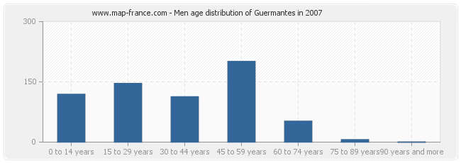 Men age distribution of Guermantes in 2007