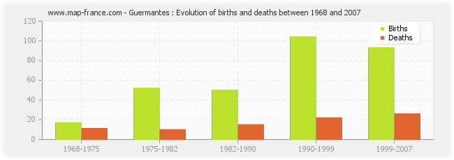 Guermantes : Evolution of births and deaths between 1968 and 2007