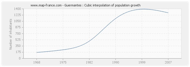 Guermantes : Cubic interpolation of population growth
