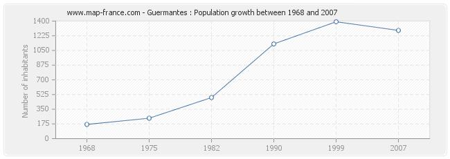 Population Guermantes